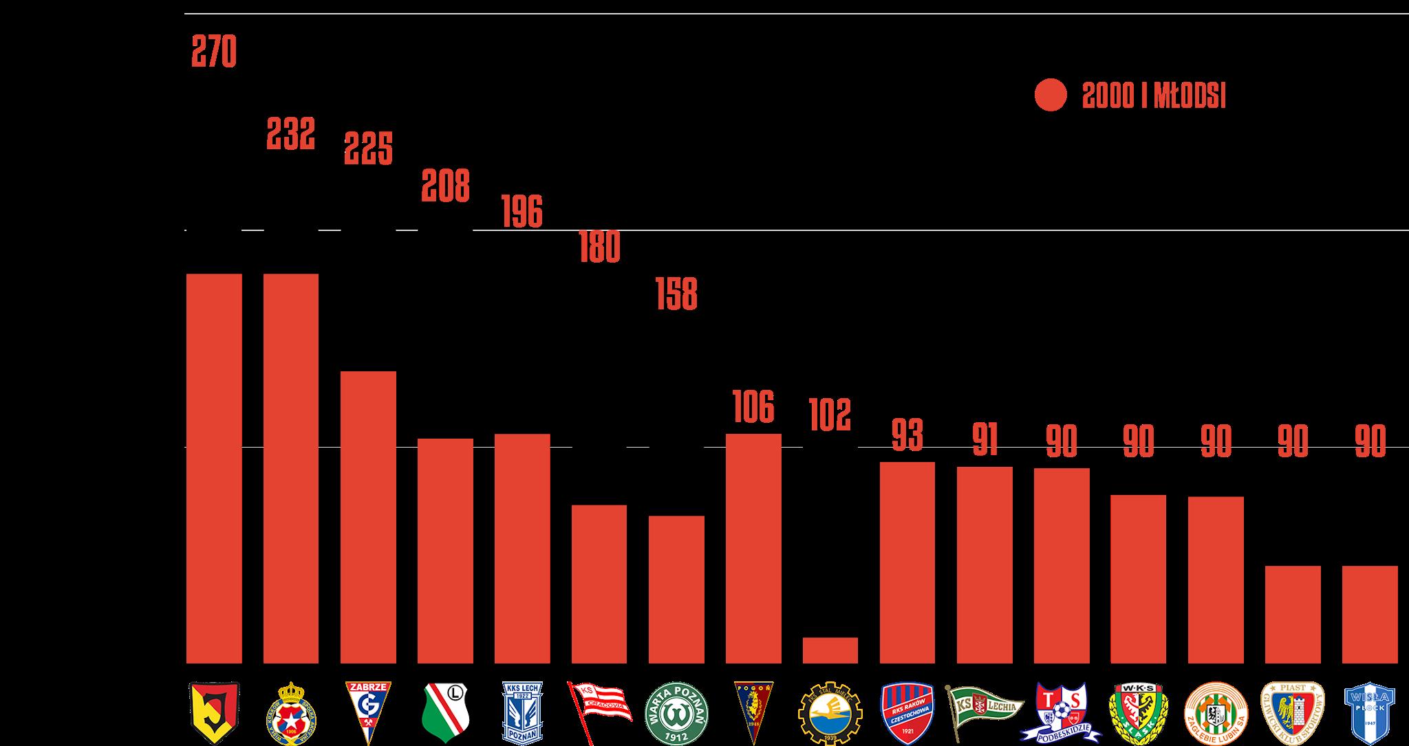 Klasyfikacja klubów pod względem rozegranego czasu przez młodzieżowców w18.kolejce PKO Ekstraklasy<br><br>Źródło: Opracowanie własne na podstawie ekstrastats.pl<br><br>graf. Bartosz Urban