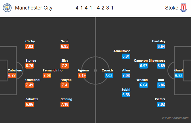 Lineups, Team News, Stats – Manchester City vs Stoke City