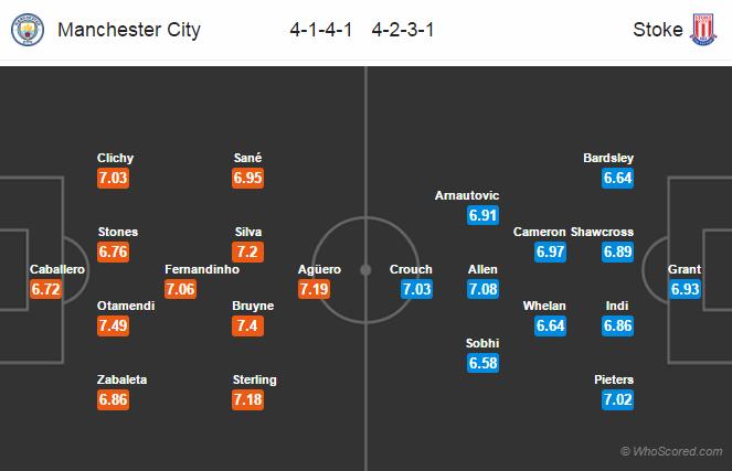 Lineups, Team News, Stats – Manchester City vs Stoke City