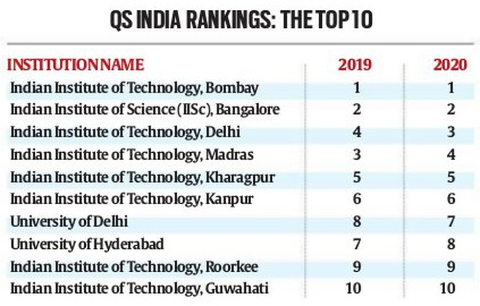 QS India Rankings, Daily Current Affairs: 22nd October 2019