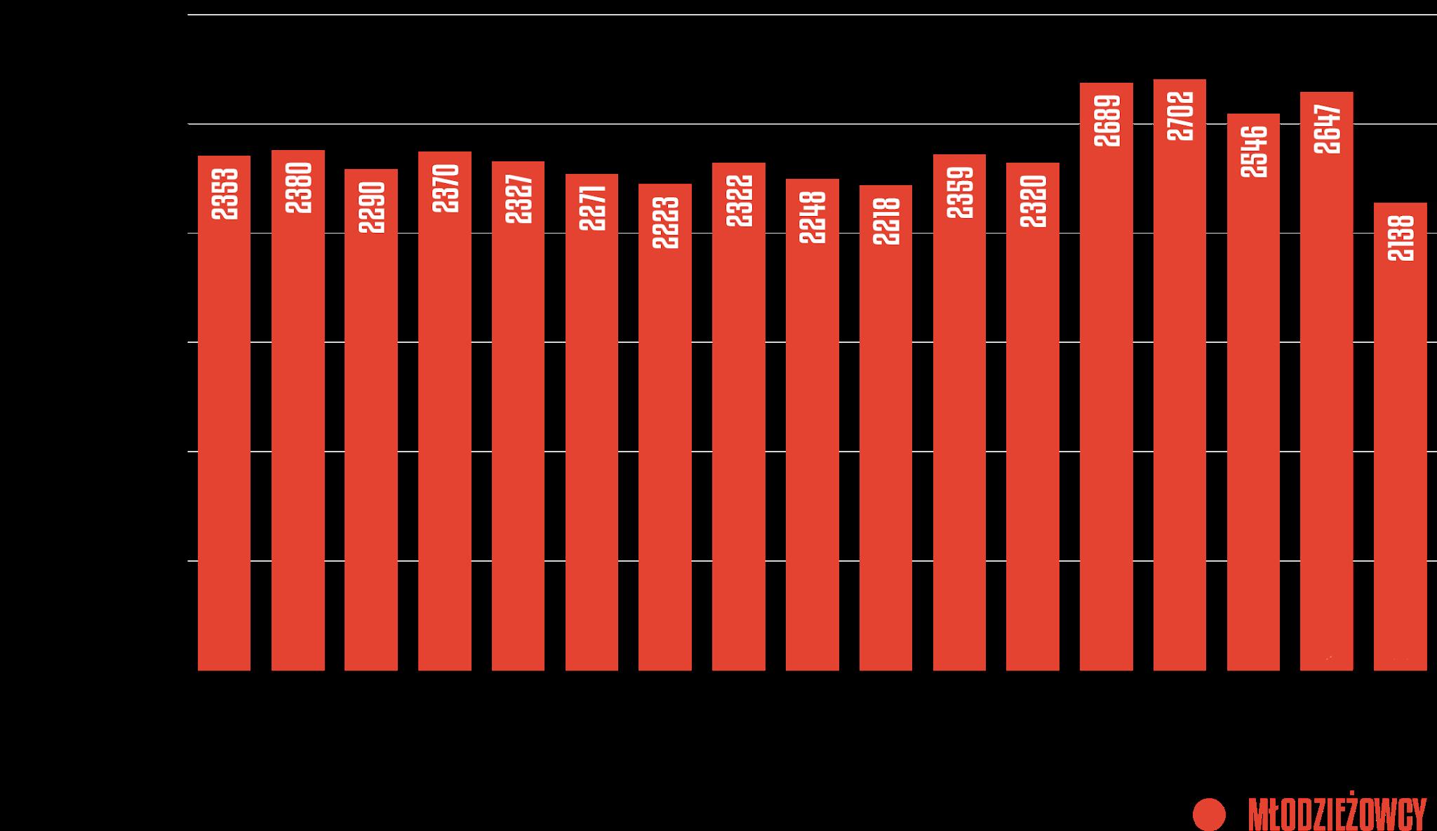 Rozegrany czas przez młodzieżowców w poszczególnych kolejkach Fortuna 1 Ligi 2020/21<br><br>Źródło: Opracowanie własne na podstawie 90minut.pl<br><br>graf. Bartosz Urban