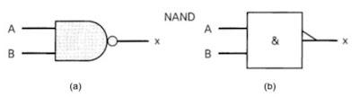 Simbol Gerbang Logika NAND yang digunakan oleh American National Standard Institute (ANSI) dan Institute of Electrical and Electronic Engineers (IEEE) (a) lama dan (b) baru