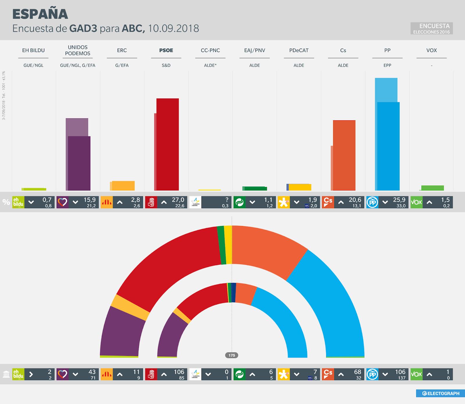 Gráfico de la encuesta para elecciones generales en España realizada por GAD3 para ABC en septiembre de 2018