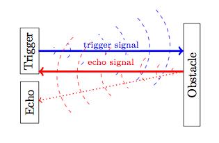 Macduino: HC-SR04: ultrasonic sensor for Arduino