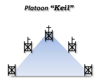 Platoon wedge