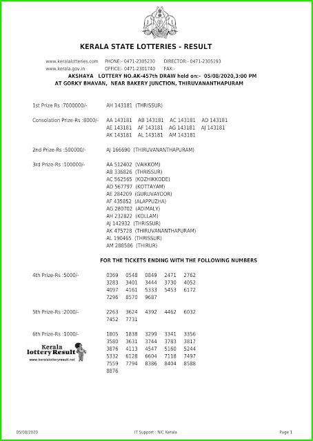 LIVE: Kerala Lottery Result 05-08-2020 Akshaya AK-457 Lottery Result