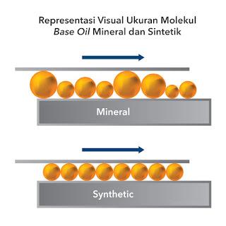 kelebihan oli sintetik dibanding oli mineral