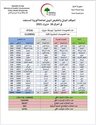 الموقف الوبائي والتلقيحي اليومي لجائحة كورونا في العراق ليوم الاربعاء الموافق 16 حزيران 2021