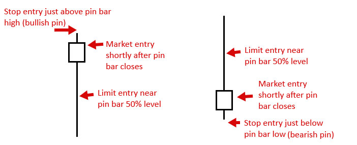 Forex-Pin-Bar