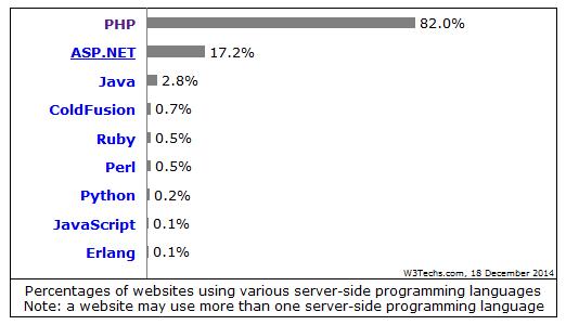 Pengertian dan Fungsi dari PHP dalam Pemrograman Web
