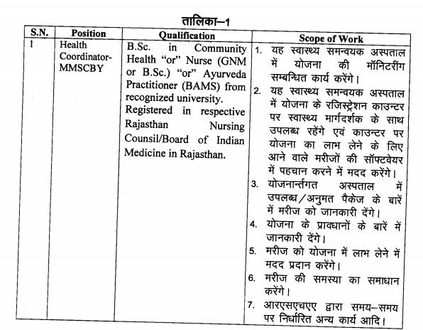 Health Coordinator Recruitment 2021 Notification | Eligibility | Salary |