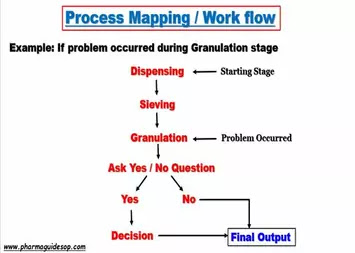 Process mapping / workflow diagram, root cause investigation tool