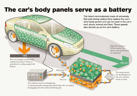 Nanotechnology in Automotive industry ll : Supercapacitor Panel