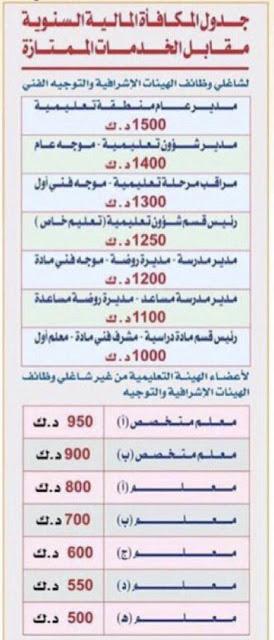 جدول المكافآت المالية السنوية مقابل الخدمات الممتازة بالكويت