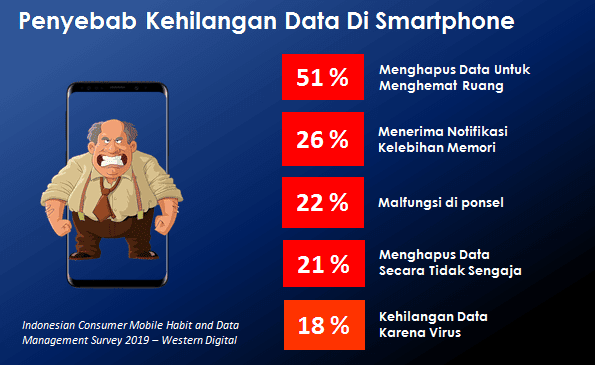 Back Up Data Smartphone Dengan USB OTG