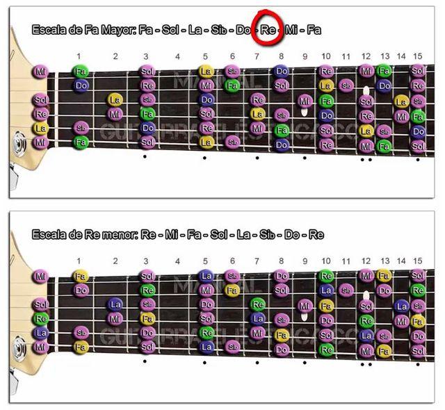 Escala Relativa menor de una Escala Mayor en Guitarra