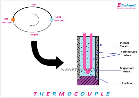 thermocouple active transducer diagram