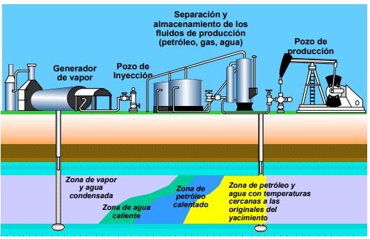 Procesos Térmicos - Inyección Continua de Vapor