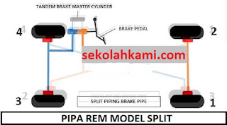 pipa rem mobil model split