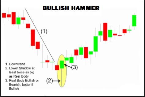 Bullish Hammer
