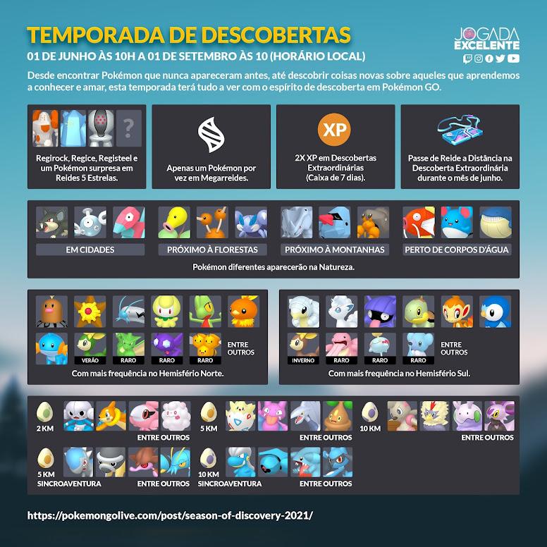 Infográfico Temporada de Descobertas Pokémon GO
