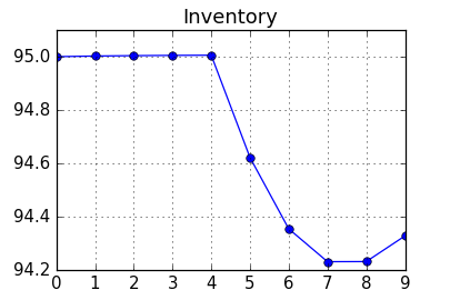 Chart: Inventory