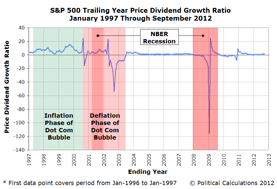 S&P 500 Year-Over-Year Stock Price Growth Rate, January 1997 through 13 September 2012