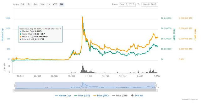 CoinMarketCap.com TRX trends