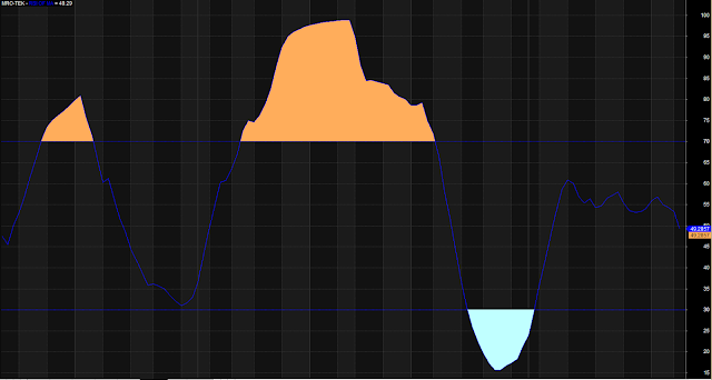 Composite RSI Moving Average Indicator