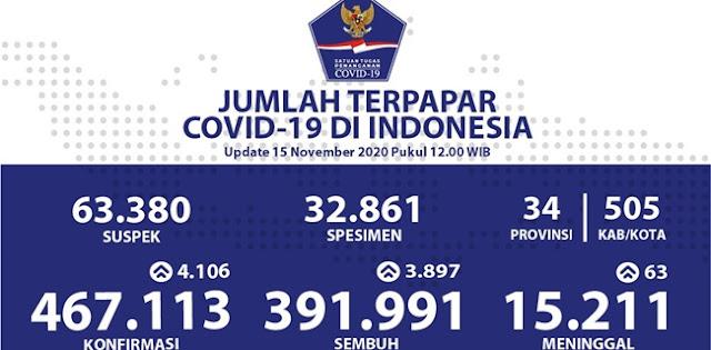 Kasus Positif Covid-19 Bertambah 4.106, Total Sudah 467.113 Kasus Sejak Awal Pandemi