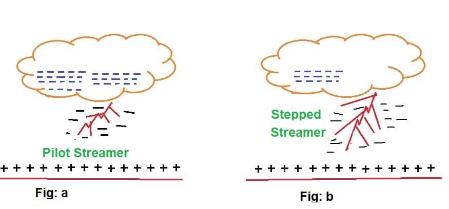 lightning stroke-strike-pilot streamer image