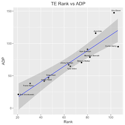 Fantasy Football TE Rank vs ADP