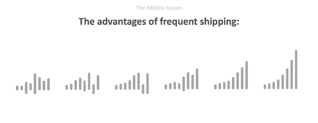 The advantages of frequent shipping - forming a habit