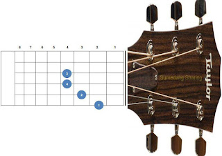 chord kunci gitar bm, b minor