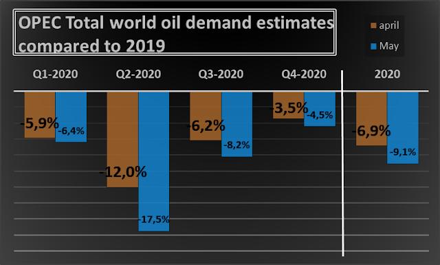 من لمتوقع أن يواجه الاقتصاد العالمي ركوداً في عام 2020 1