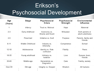 Erikson's Theory of Personality Development