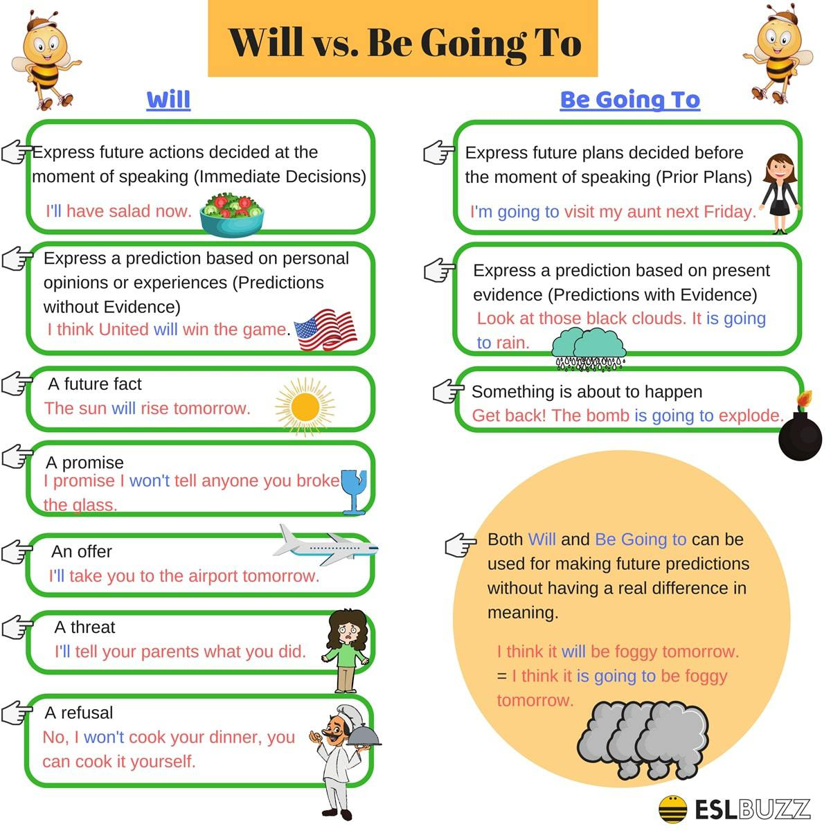 Click On Confusing Future Tenses I Will Vs Be Going