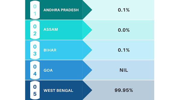Kolkata FF Popularity Chart