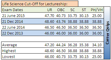 CSIR NET Cut-Off for Life Science Lectureship