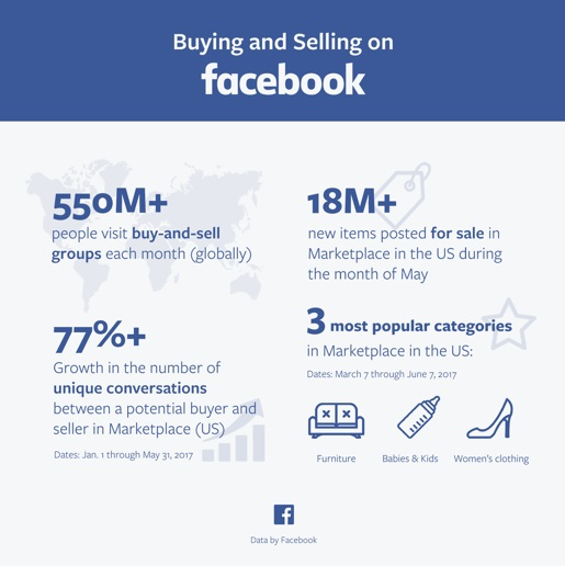 Facebook buy sell data
