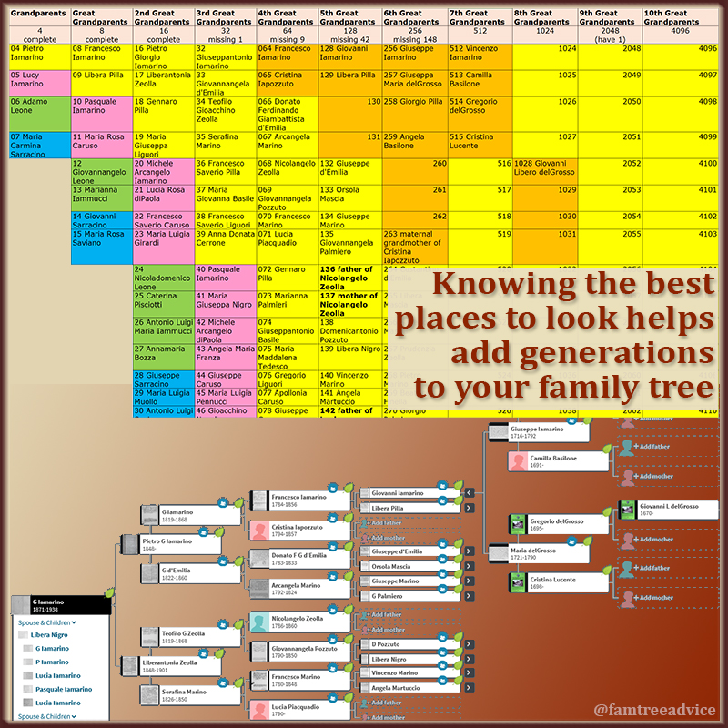 If the records are available, you can climb generation after generation of your family tree.