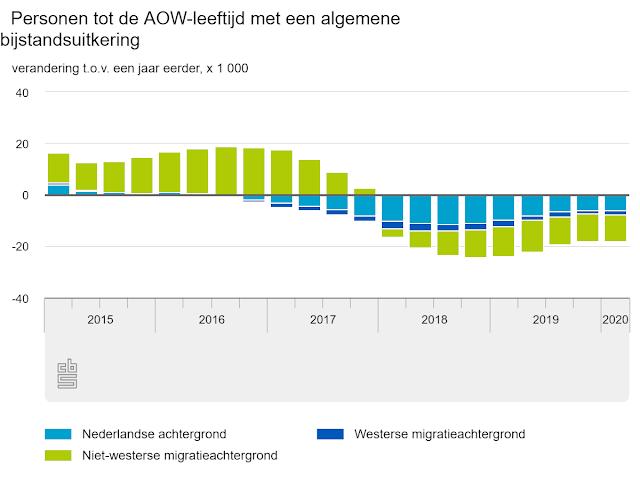 """احصائية هولندية .. 413 ألف شخص يحصلون على المساعدة المالية """"اوتكيرنغ"""" في شهر مارس"""