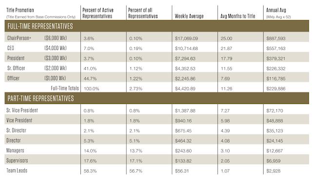 Ariix Average Income