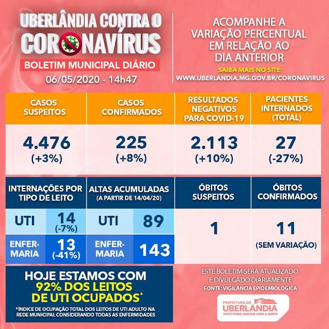 UBERLÂNDIA: Fiscalização é intensificada com aumento de infectados por Coronavírus
