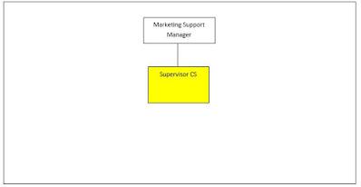 Tugas Dan Tanggung Jawab Supervisor Customer Service