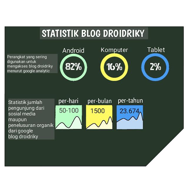 Statistik droidriky