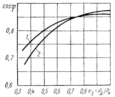 Зависимость коэффициента мощности асинхронных короткозамкнутых электродвигателей от коэффициента загрузки
