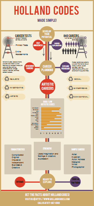 Holland Jobs