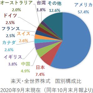 楽天・全世界株式インデックス・ファンド 国別構成比
