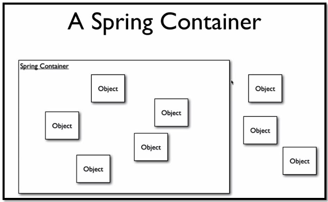 Java: 03-Understanding Spring Bean Factory